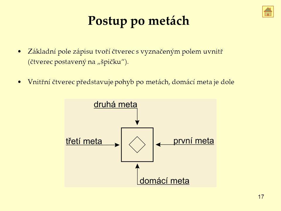 """Postup po metách Základní pole zápisu tvoří čtverec s vyznačeným polem uvnitř. (čtverec postavený na """"špičku )."""