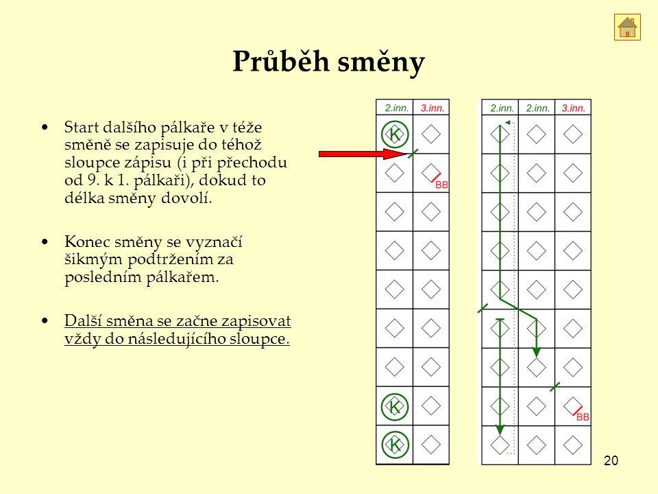 Průběh směny Start dalšího pálkaře v téže směně se zapisuje do téhož sloupce zápisu (i při přechodu od 9. k 1. pálkaři), dokud to délka směny dovolí.