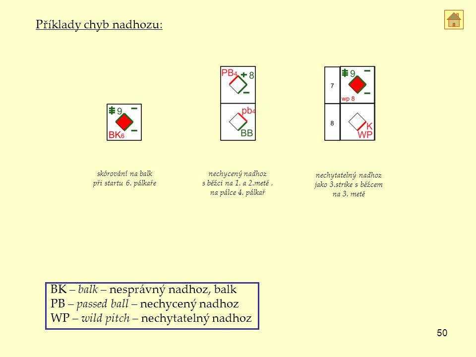 Příklady chyb nadhozu: