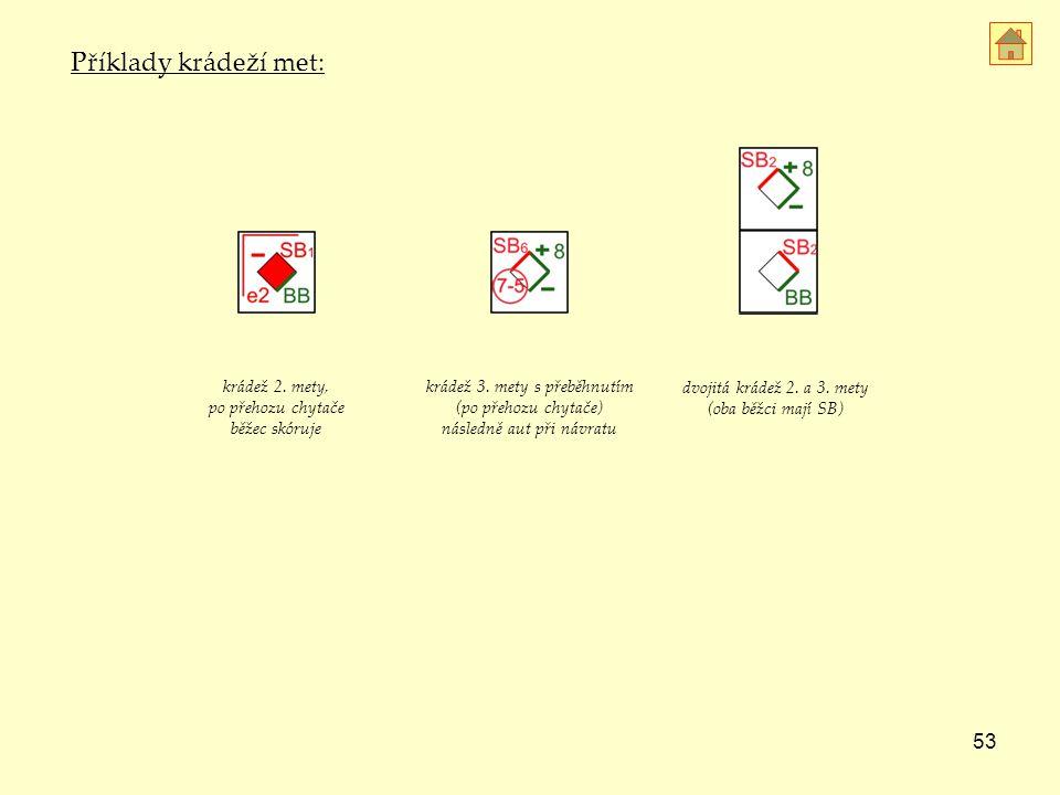 Příklady krádeží met: krádež 2. mety, po přehozu chytače běžec skóruje