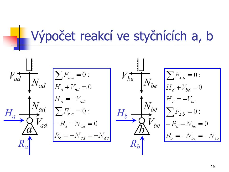 Výpočet reakcí ve styčnících a, b