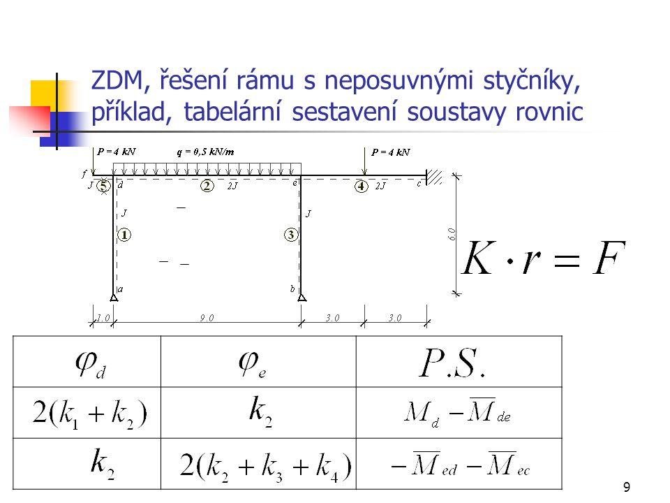 ZDM, řešení rámu s neposuvnými styčníky, příklad, tabelární sestavení soustavy rovnic