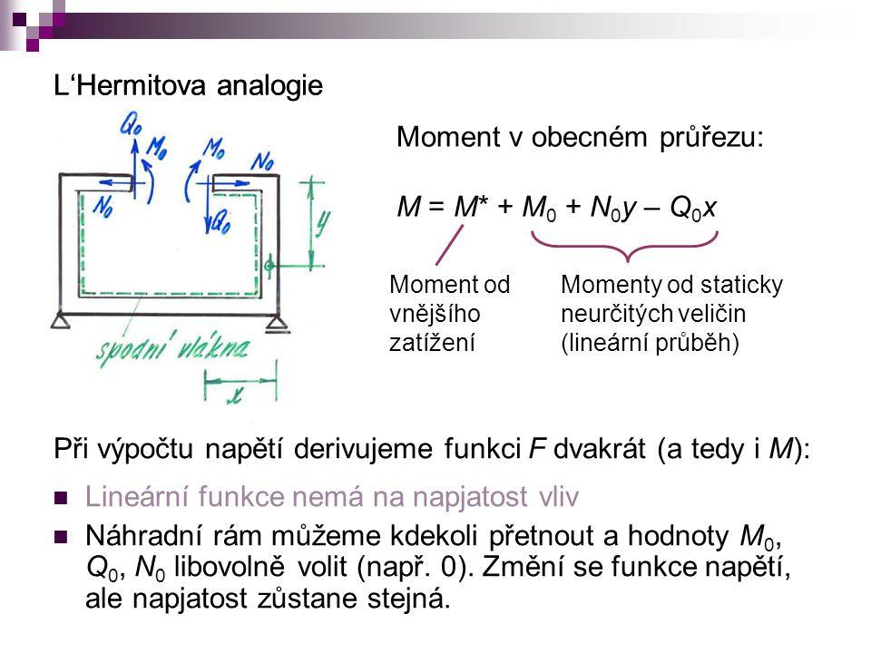 Moment v obecném průřezu: M = M* + M0 + N0y – Q0x