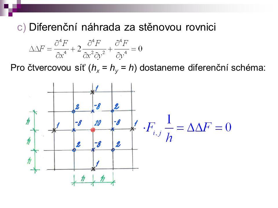 c) Diferenční náhrada za stěnovou rovnici
