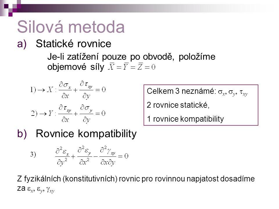 Silová metoda Statické rovnice Rovnice kompatibility