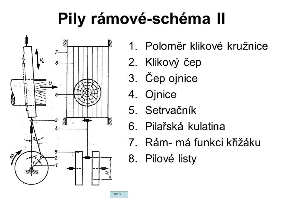 Pily rámové-schéma II Poloměr klikové kružnice Klikový čep Čep ojnice