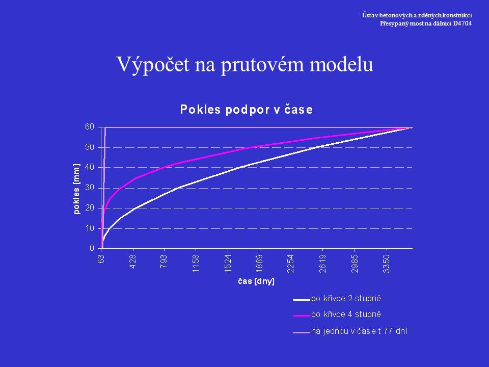 Výpočet na prutovém modelu
