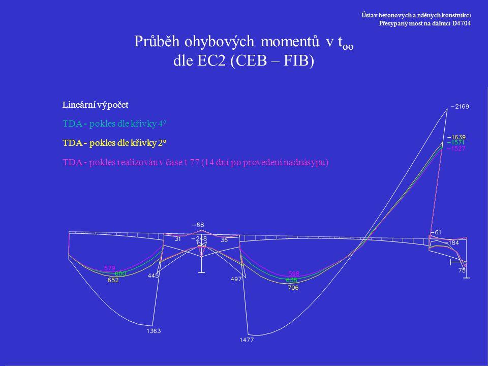 Průběh ohybových momentů v too dle EC2 (CEB – FIB)