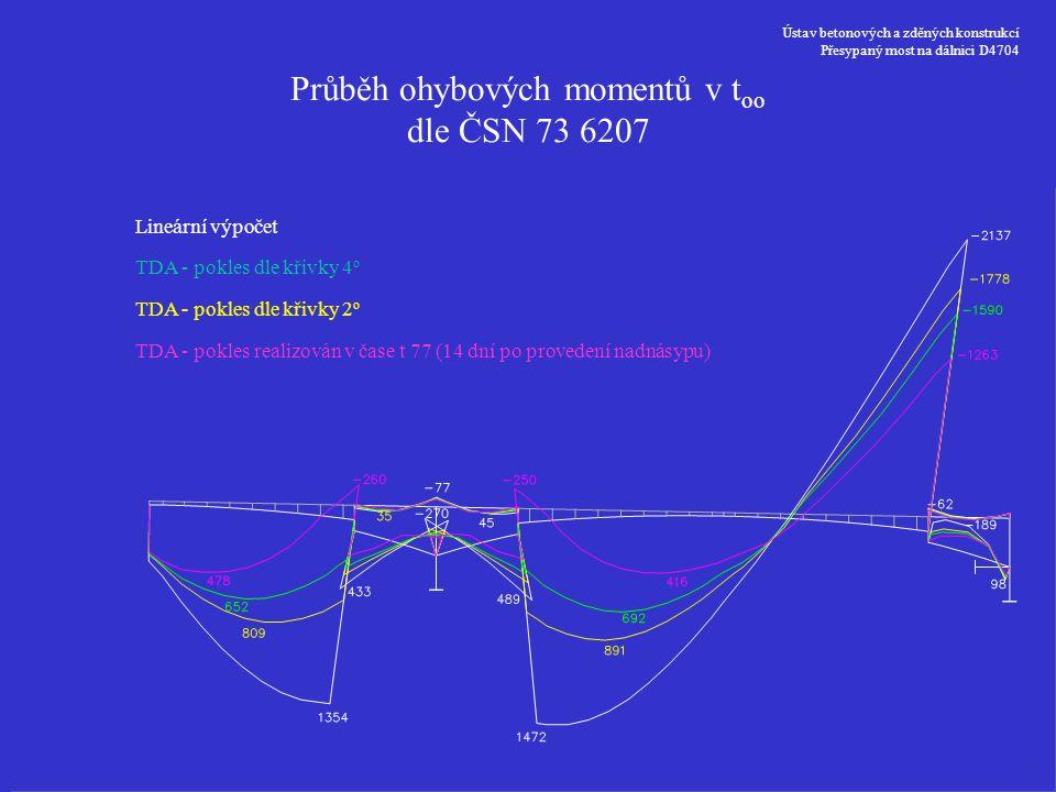 Průběh ohybových momentů v too dle ČSN 73 6207