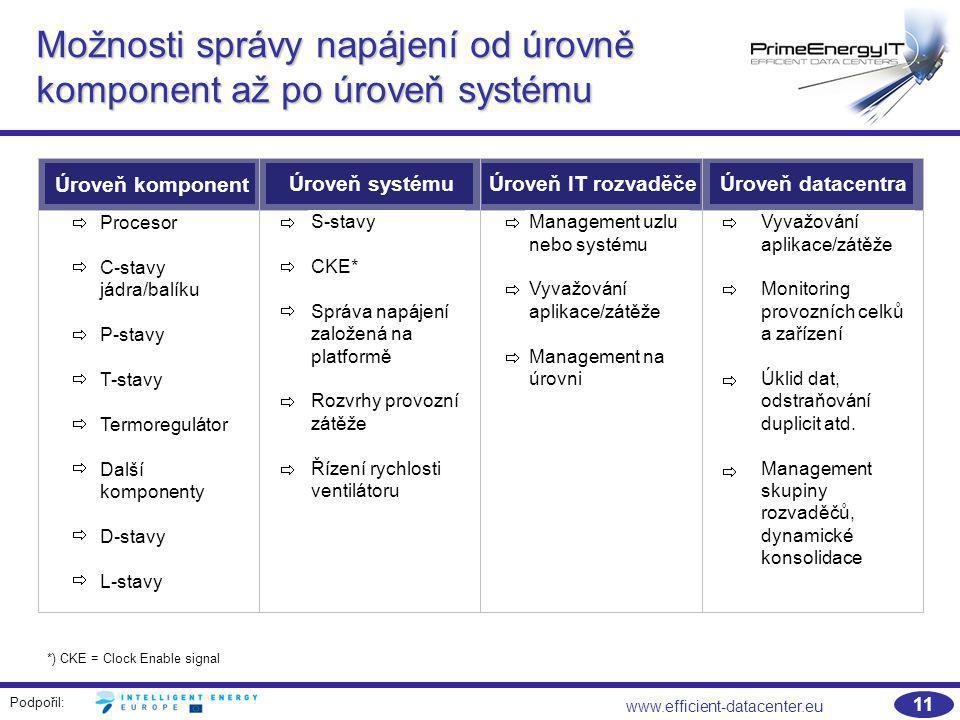 Možnosti správy napájení od úrovně komponent až po úroveň systému