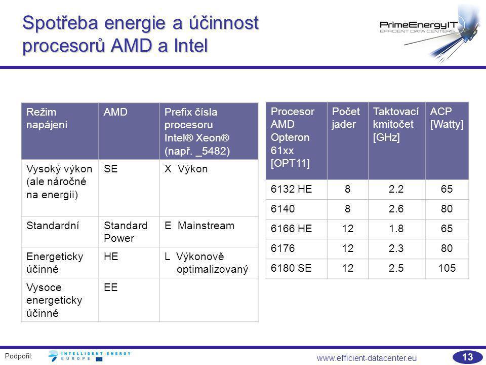 Spotřeba energie a účinnost procesorů AMD a Intel