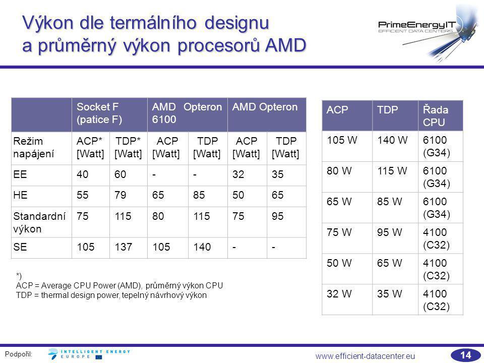 Výkon dle termálního designu a průměrný výkon procesorů AMD