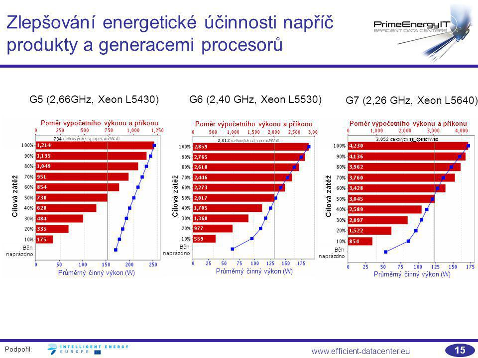 Zlepšování energetické účinnosti napříč produkty a generacemi procesorů