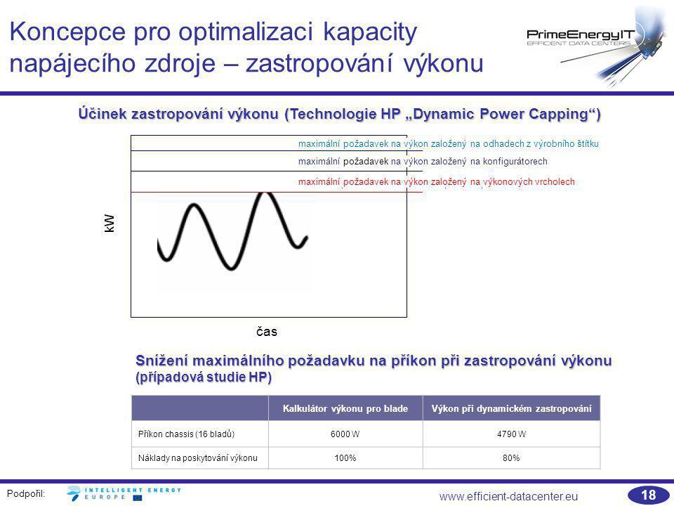 Kalkulátor výkonu pro blade Výkon při dynamickém zastropování