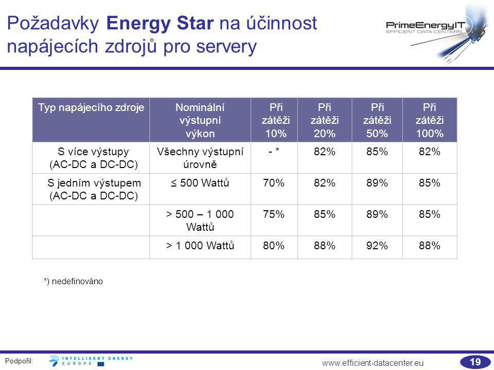 Požadavky Energy Star na účinnost napájecích zdrojů pro servery