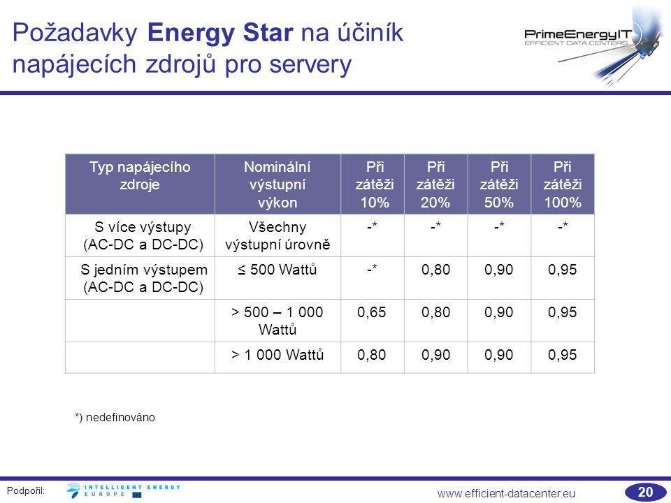 Požadavky Energy Star na účiník napájecích zdrojů pro servery