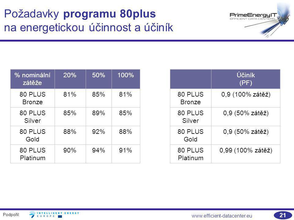Požadavky programu 80plus na energetickou účinnost a účiník