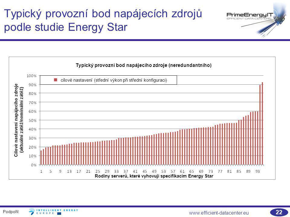 Typický provozní bod napájecích zdrojů podle studie Energy Star
