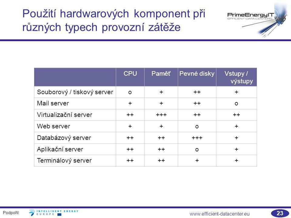 Použití hardwarových komponent při různých typech provozní zátěže