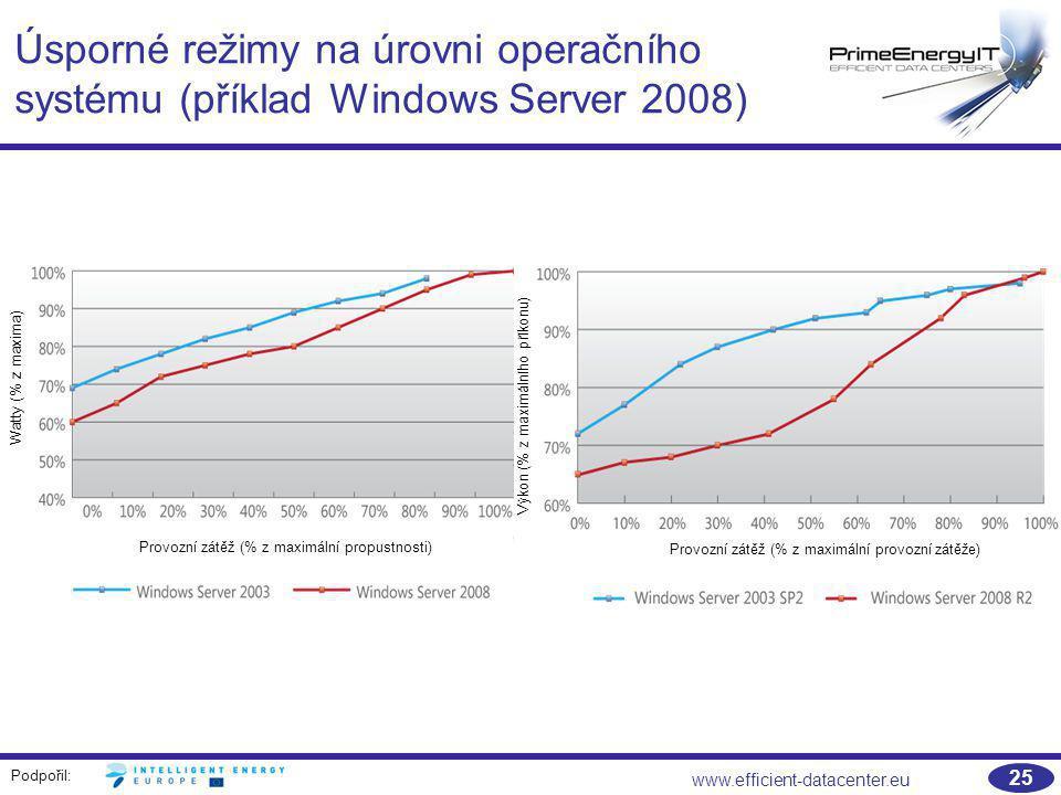 Úsporné režimy na úrovni operačního systému (příklad Windows Server 2008)