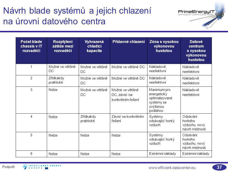 Návrh blade systémů a jejich chlazení na úrovni datového centra