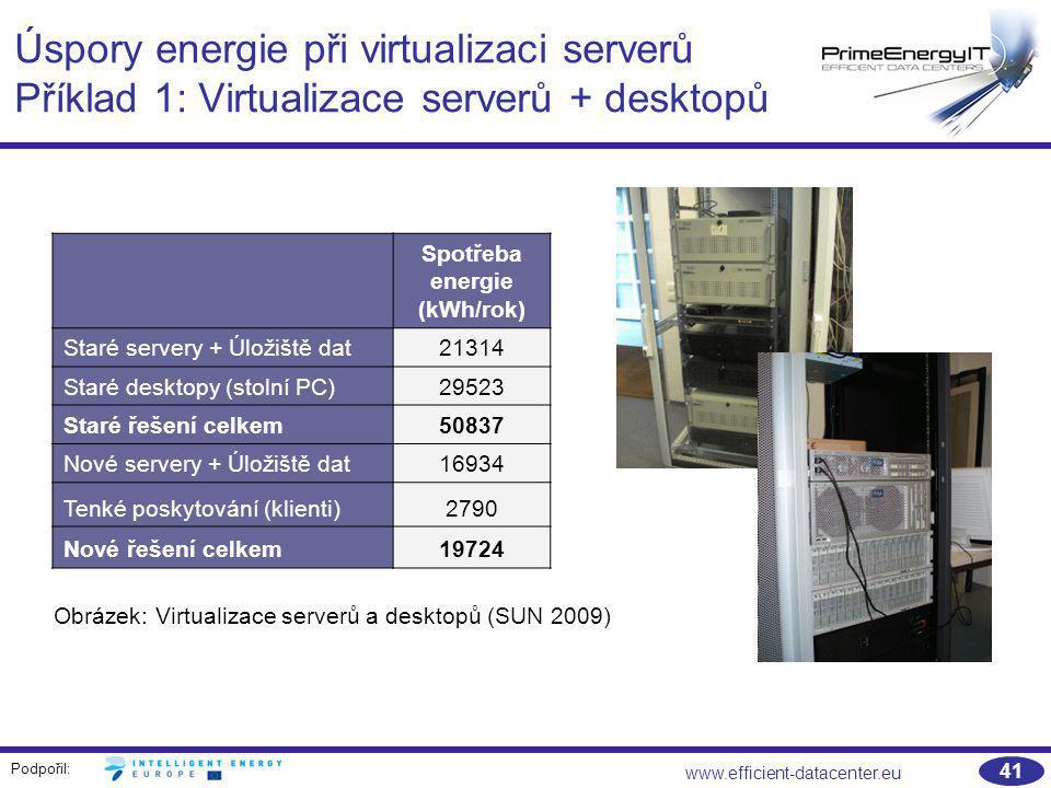 Úspory energie při virtualizaci serverů Příklad 1: Virtualizace serverů + desktopů