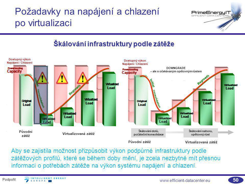 Požadavky na napájení a chlazení po virtualizaci