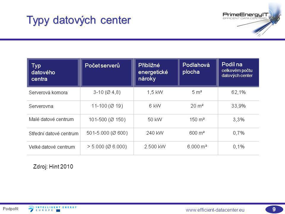 Typy datových center Zdroj: Hint 2010 Typ datového centra
