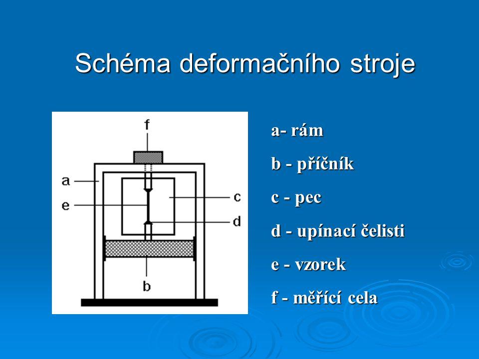 Schéma deformačního stroje