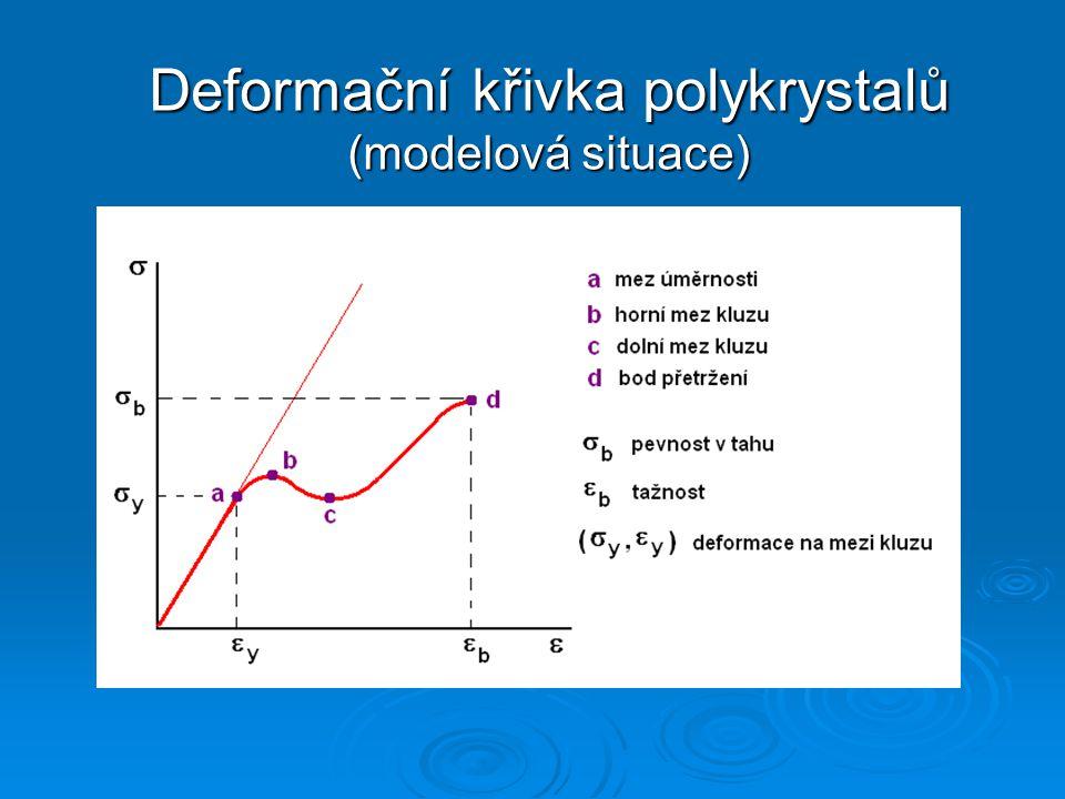 Deformační křivka polykrystalů (modelová situace)