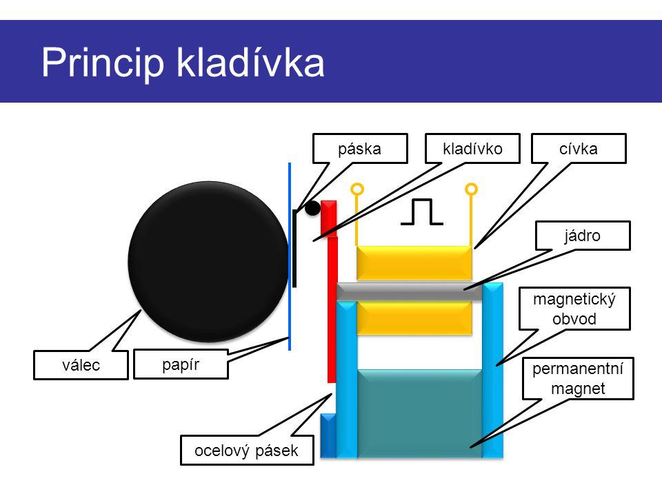 Princip kladívka páska kladívko cívka jádro magnetický obvod válec