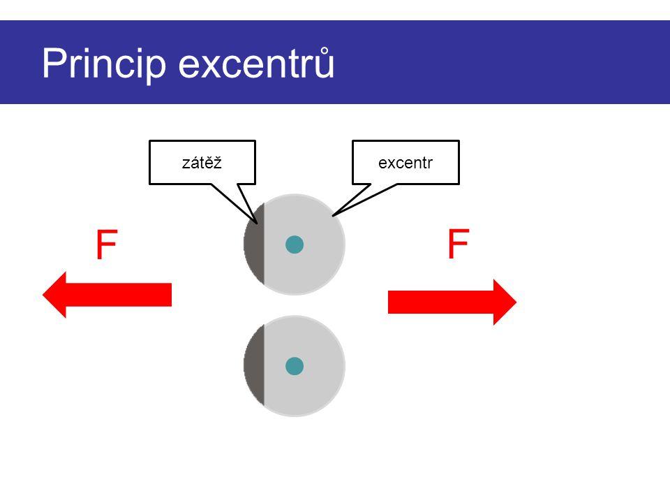 Princip excentrů zátěž excentr F F