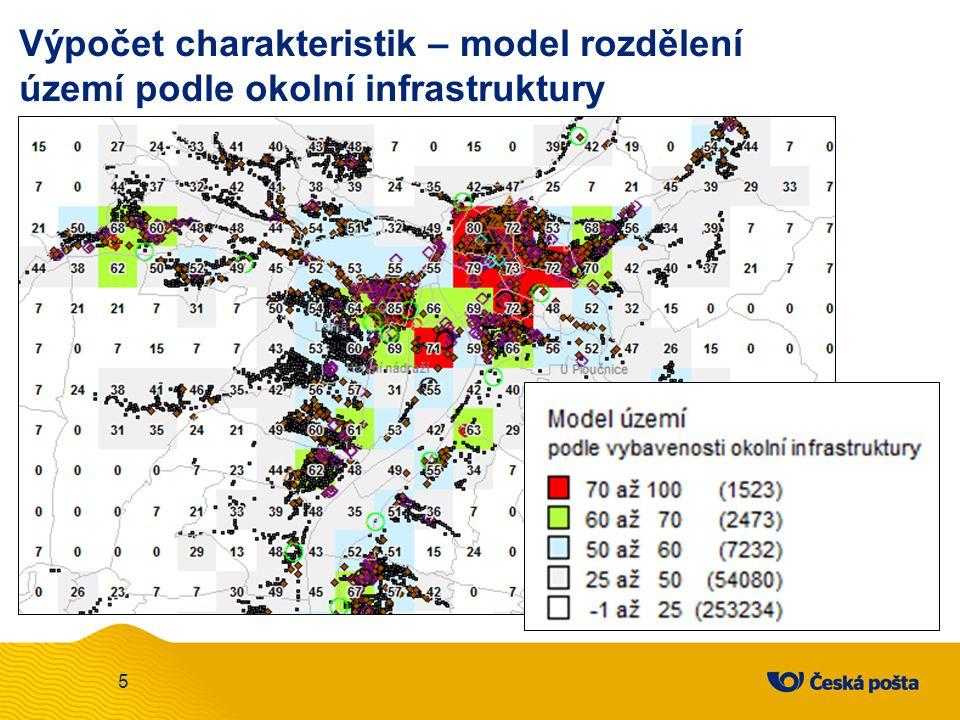 Výpočet charakteristik – model rozdělení území podle okolní infrastruktury