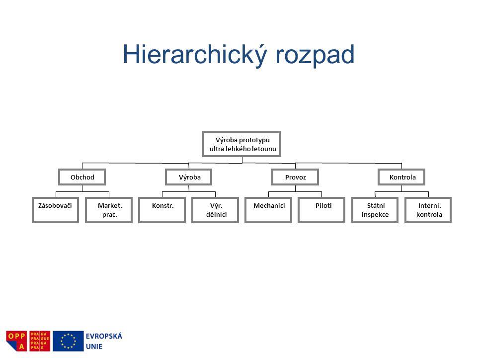 Hierarchický rozpad Výroba prototypu ultra lehkého letounu Obchod