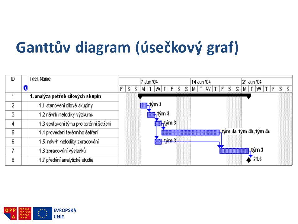 Ganttův diagram (úsečkový graf)