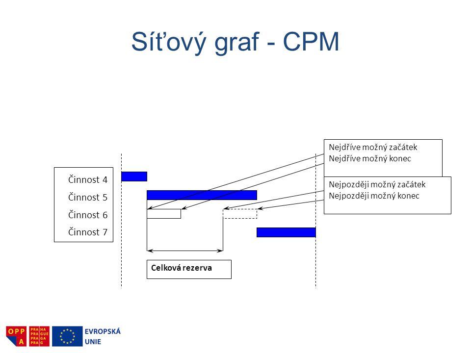 Síťový graf - CPM Činnost 4 Činnost 5 Činnost 6 Činnost 7