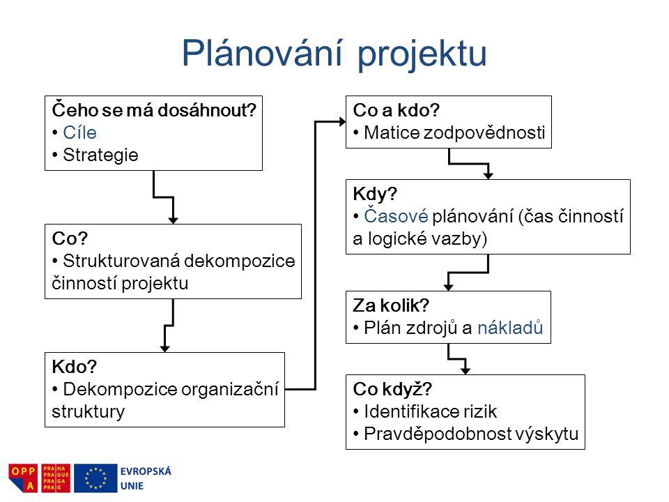 Plánování projektu Čeho se má dosáhnout Cíle Strategie Co a kdo