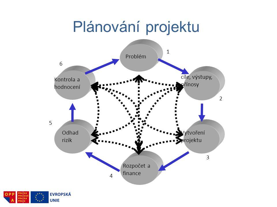 Plánování projektu cíle, výstupy, přínosy 2 Vytvoření projektu 3