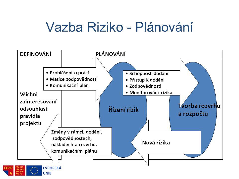 Vazba Riziko - Plánování