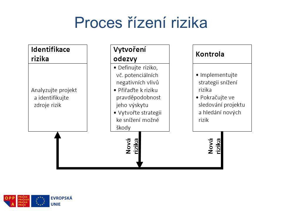 Proces řízení rizika Identifikace rizika Vytvoření odezvy Kontrola