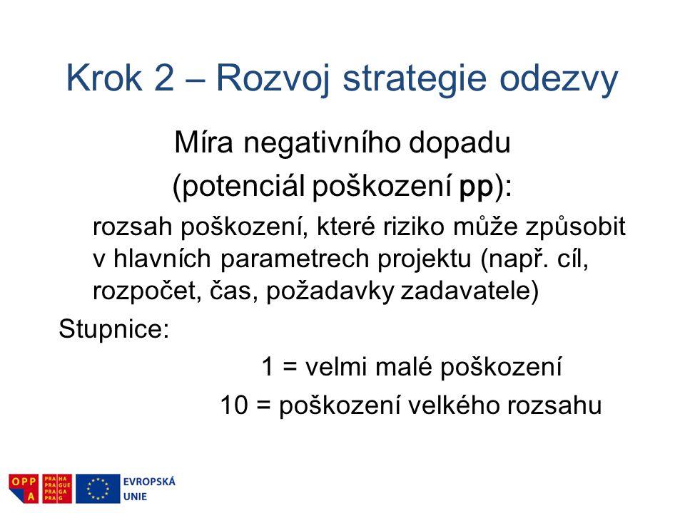 Krok 2 – Rozvoj strategie odezvy