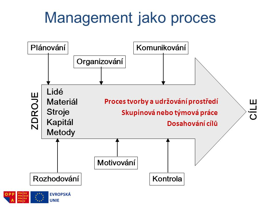 Management jako proces