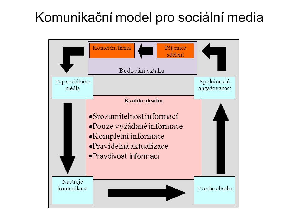 Komunikační model pro sociální media