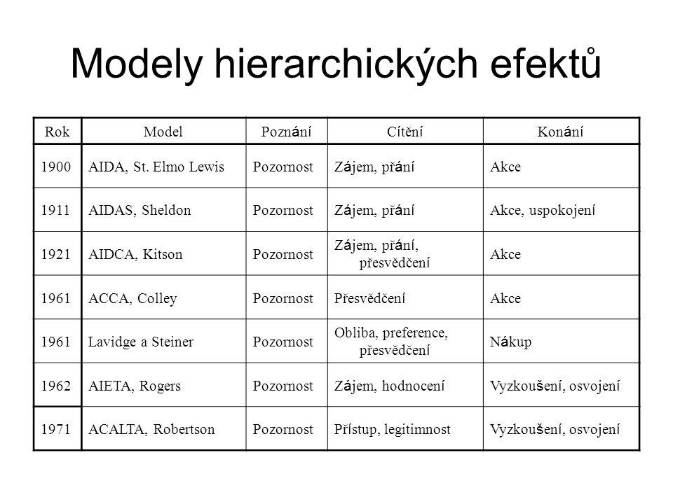 Modely hierarchických efektů