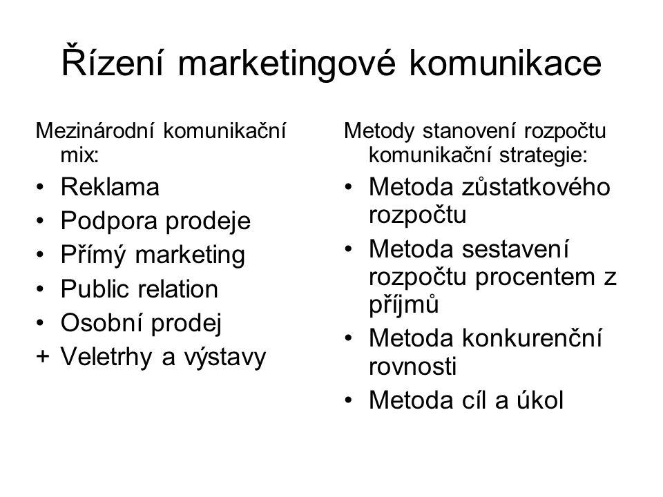 Řízení marketingové komunikace