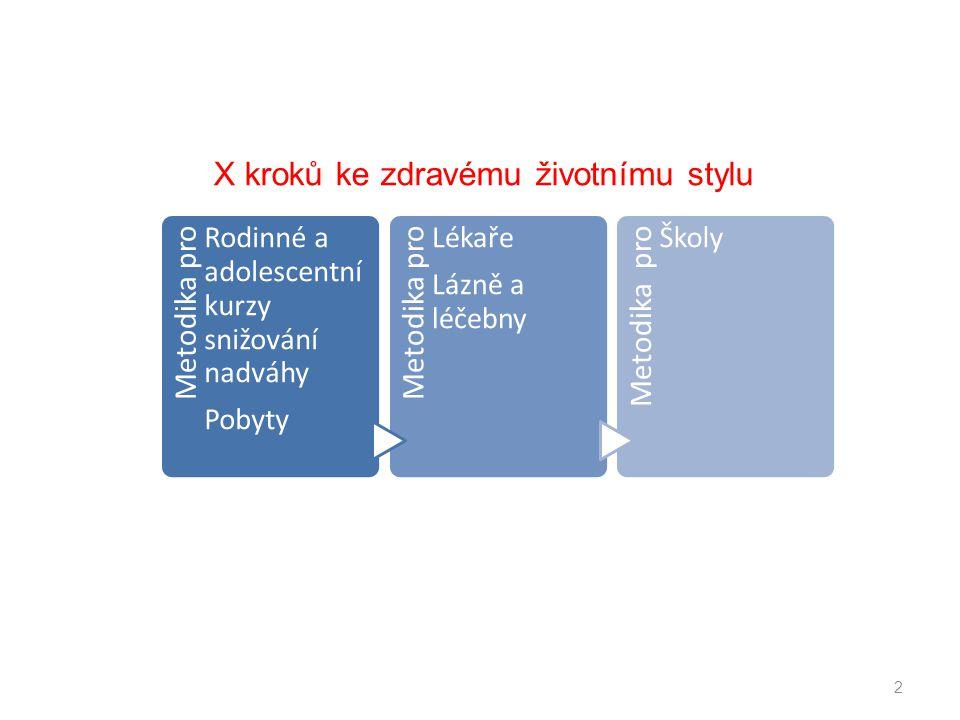 X kroků ke zdravému životnímu stylu