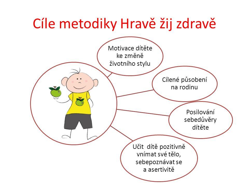Cíle metodiky Hravě žij zdravě