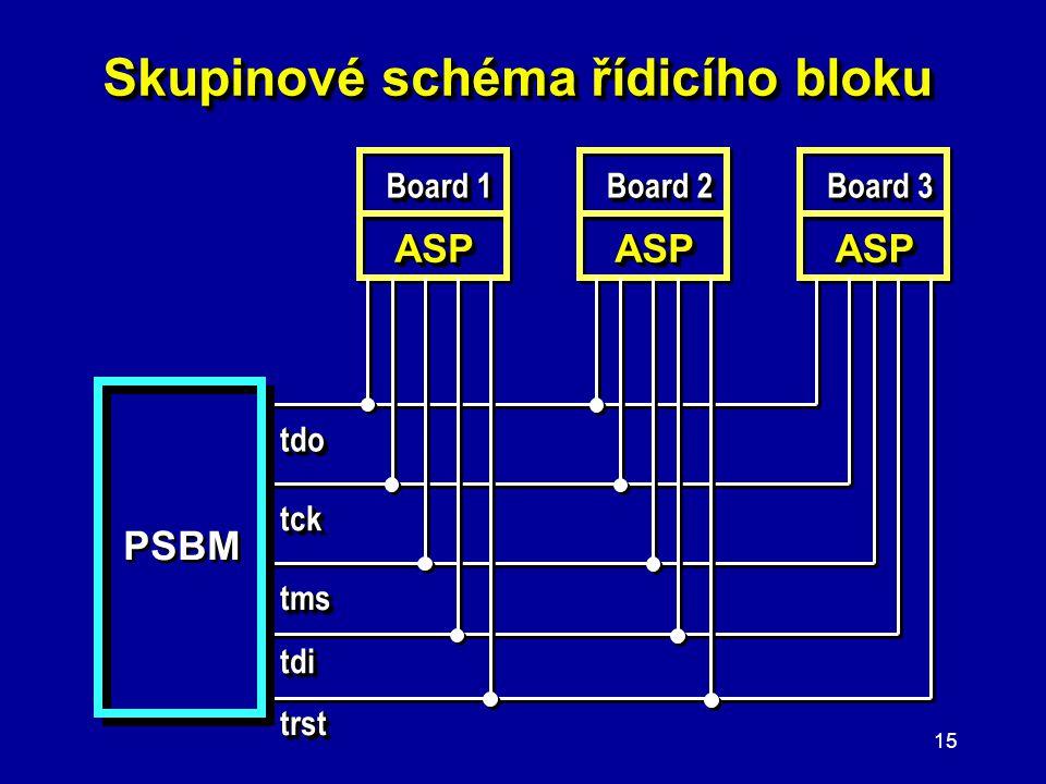Skupinové schéma řídicího bloku