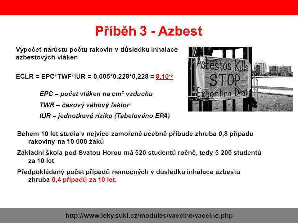 Příběh 3 - Azbest Výpočet nárůstu počtu rakovin v důsledku inhalace azbestových vláken. ECLR = EPC*TWF*IUR = 0,005*0,228*0,228 = 8.10-5.