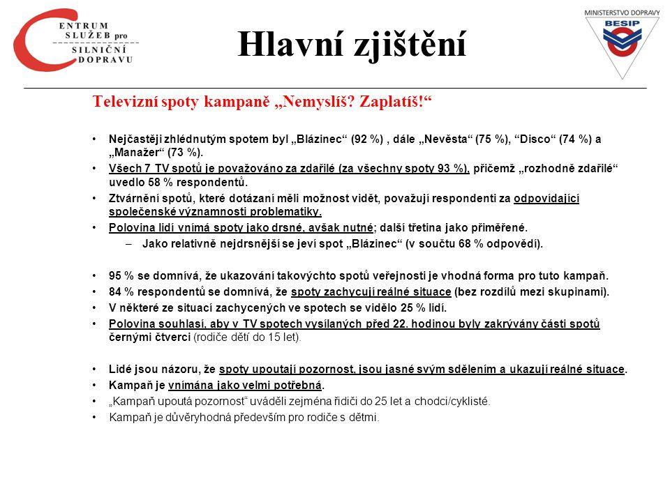 """Hlavní zjištění Televizní spoty kampaně """"Nemyslíš Zaplatíš!"""